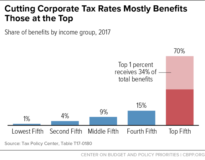 Cutting Corporate Tax Rates Mostly Benefits Those at the Top