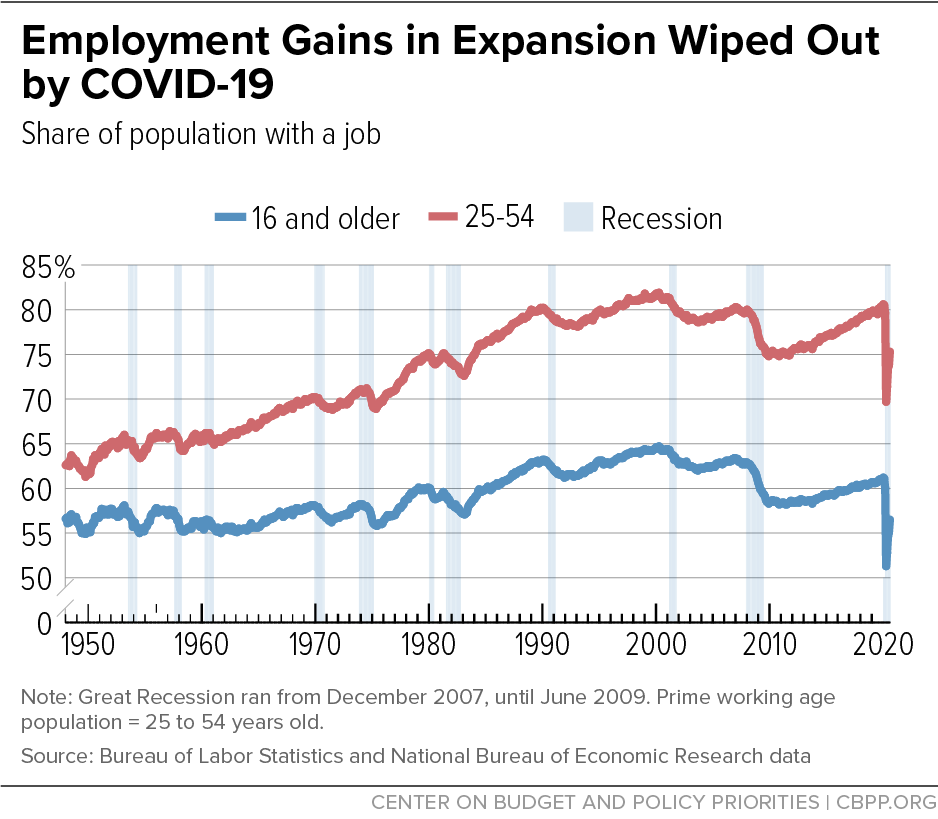 Employment Gains in Expansion Wiped Out by COVID-19