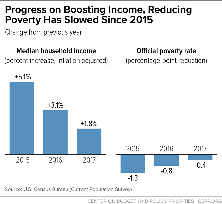 Progress on Boosting Income, Reducing Poverty Has Slowed Since 2015