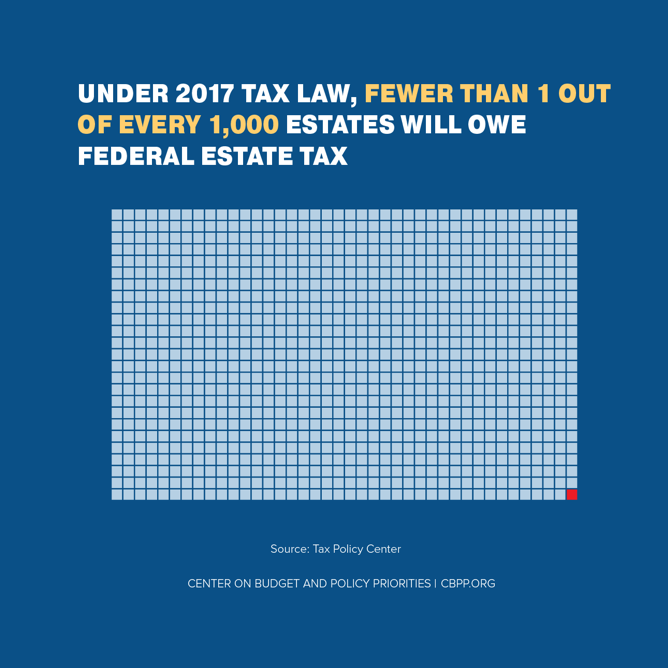 Under 2017 Tax Law, Fewer Than 1 out of Every 1,000 Estates Will Owe Federal Estate Tax