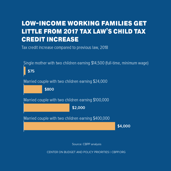Low-Income Working Families Get Little from 2017 Tax Law's Child Tax Credit Increase