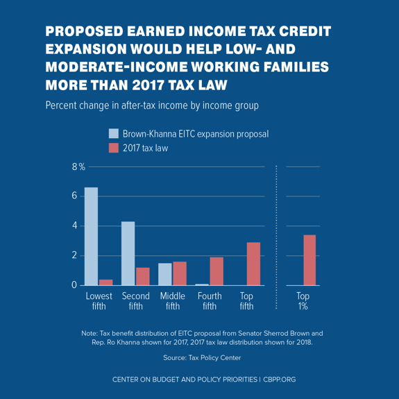Proposed Earned Income Tax Credit Expansion Would Help Low- and Moderate-Income Working Families More than 2017 Tax Law
