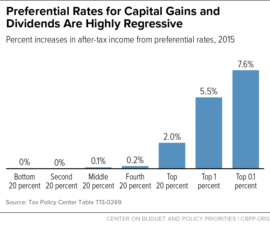 Preferential Rates for Capital Gains and Dividends Are Highly Regressive