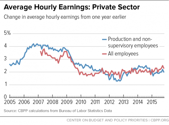 Avg Hourly Earnings: Private Sector (dec 15)