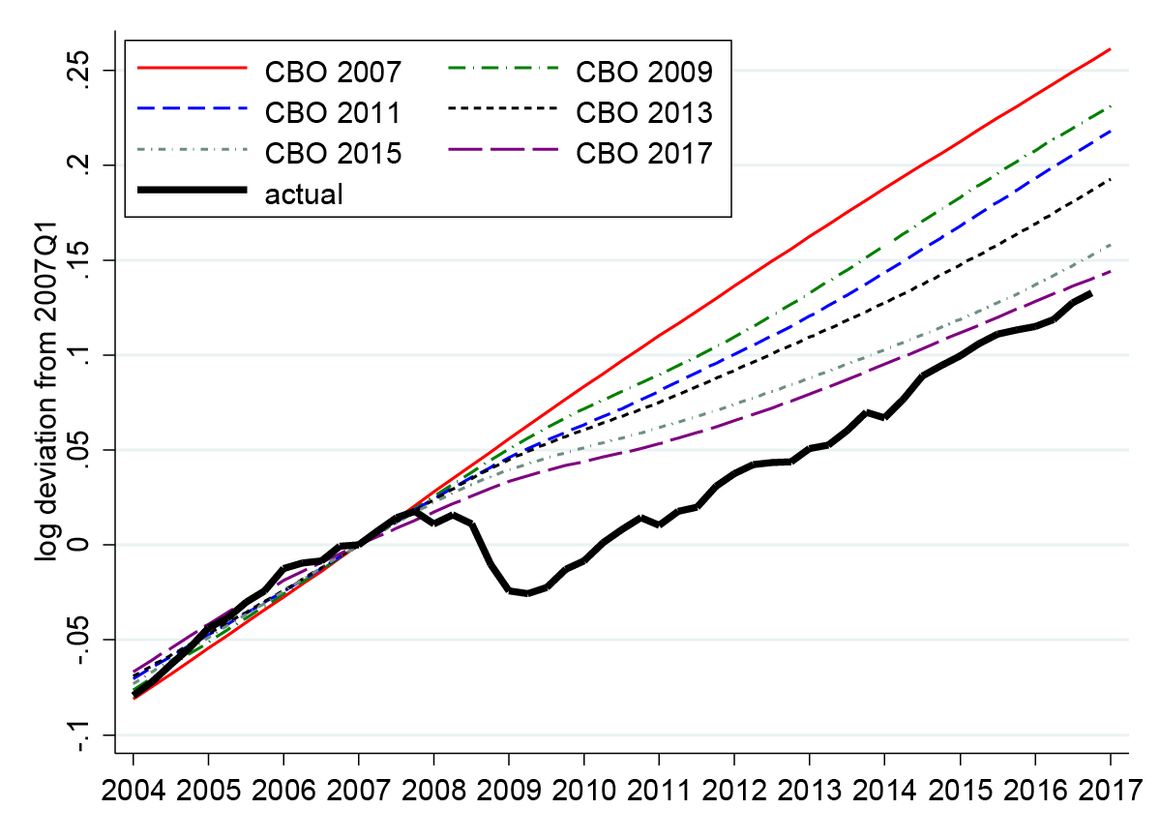 Recent Revisions in CBO Estimates of U.S. Potential Output