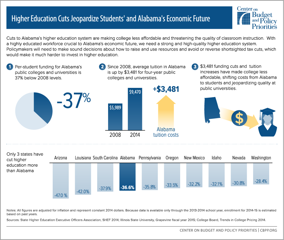 Higher Ed Cuts Could Penalize Students' and Alabama's Economic Future