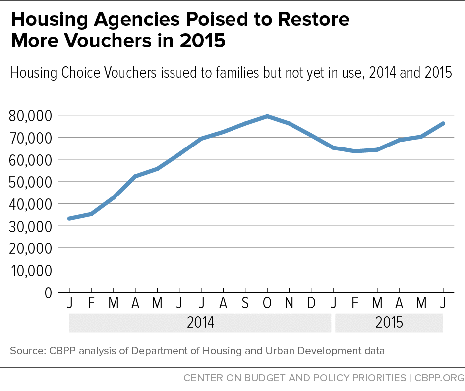 Housing Agencies Restoring Vouchers — Let's Finish the Job in 2016 (2)