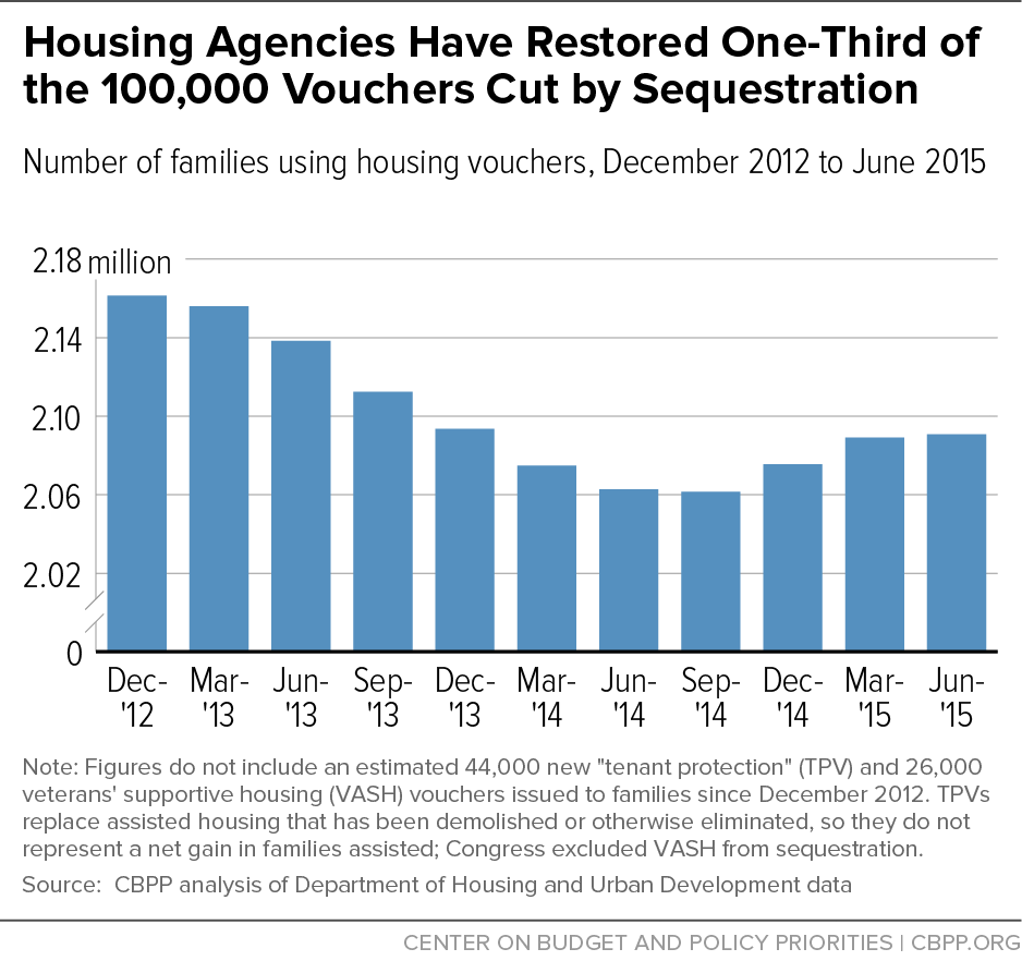 Housing Agencies Restoring Vouchers — Let's Finish the Job in 2016