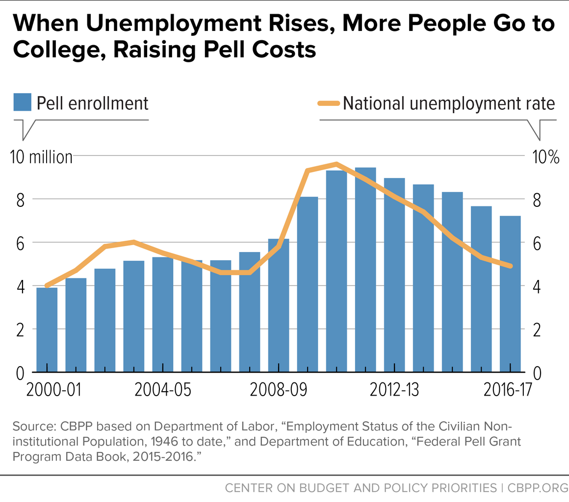 When Unemployment Rises, More People Go to College, Raising Pell Costs