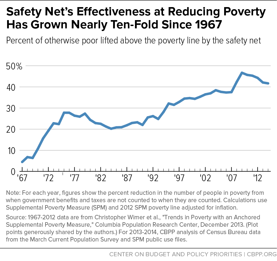 Safety Net's Effectiveness at Reducing Poverty Has Grown Nearly Ten-Fold Since 1967