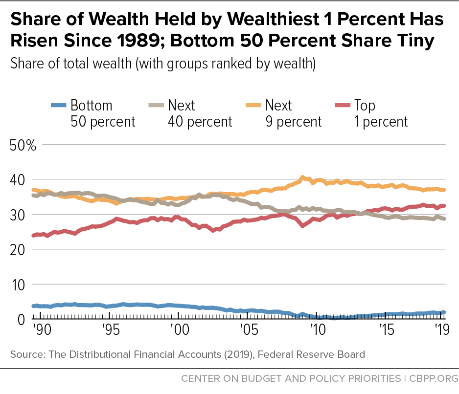 Share of Wealth Held by Wealthiest 1 Percent Has Risen Since 1989; Bottom 50 Percent Share Tiny