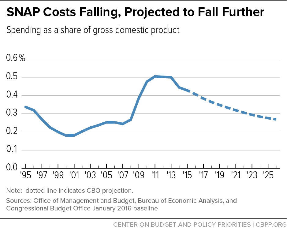 SNAP Costs Falling, Projected to Fall Further