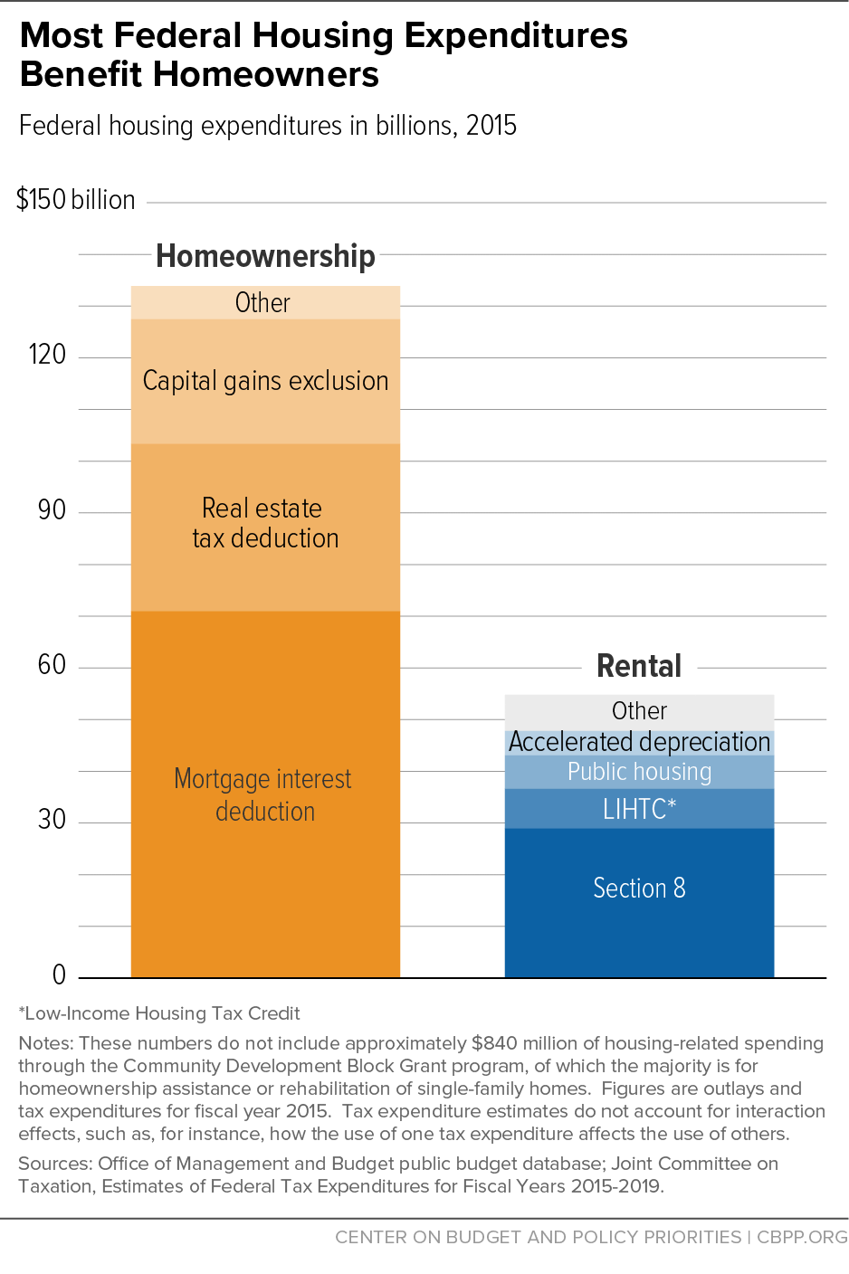 Most Federal Housing Expenditures Benefit Homeowners