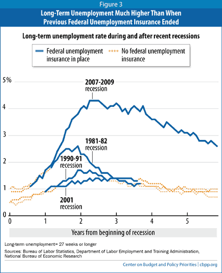 Congress Should Renew Emergency Unemployment Compensation Before The End Of  The Year | Center On Budget And Policy Priorities
