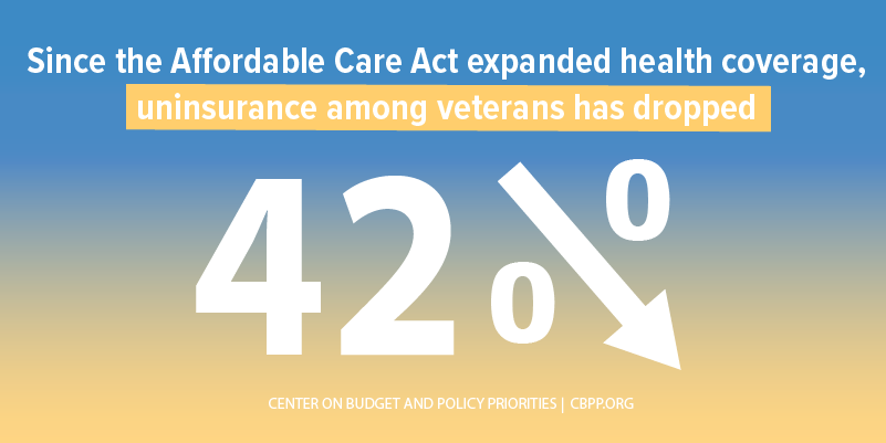 Uninsurance Among Veterans Has Dropped 42%