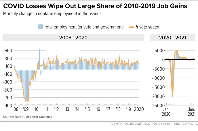 COVID Losses Wipe Out Large Share of 2010-2019 Job Gains