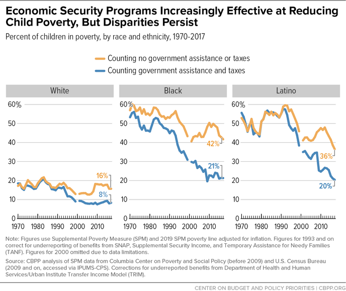 Economic Security Programs Increasingly Effective at Reducing Child Poverty, But Disparities Persist
