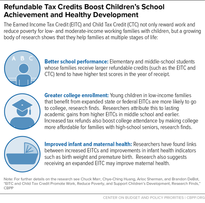 Refundable Tax Credits Boost Children's School Achievement and Healthy Development