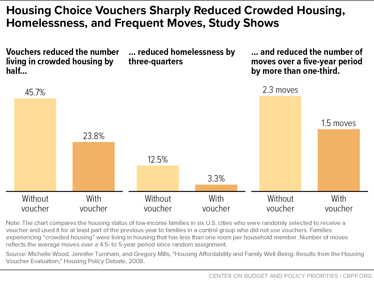 Housing Choice Vouchers Sharply Reduced Crowded Housing, Homelessness, and Frequent Moves, Study Shows