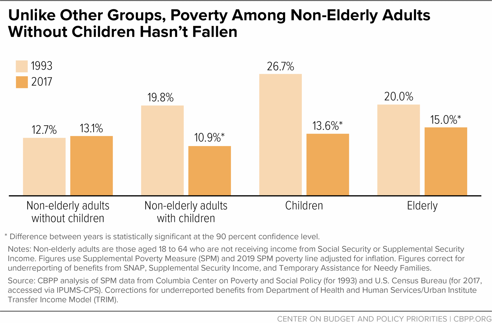 Unlike Other Groups, Poverty Among Non-Elderly Adults Without Children Hasn't Fallen