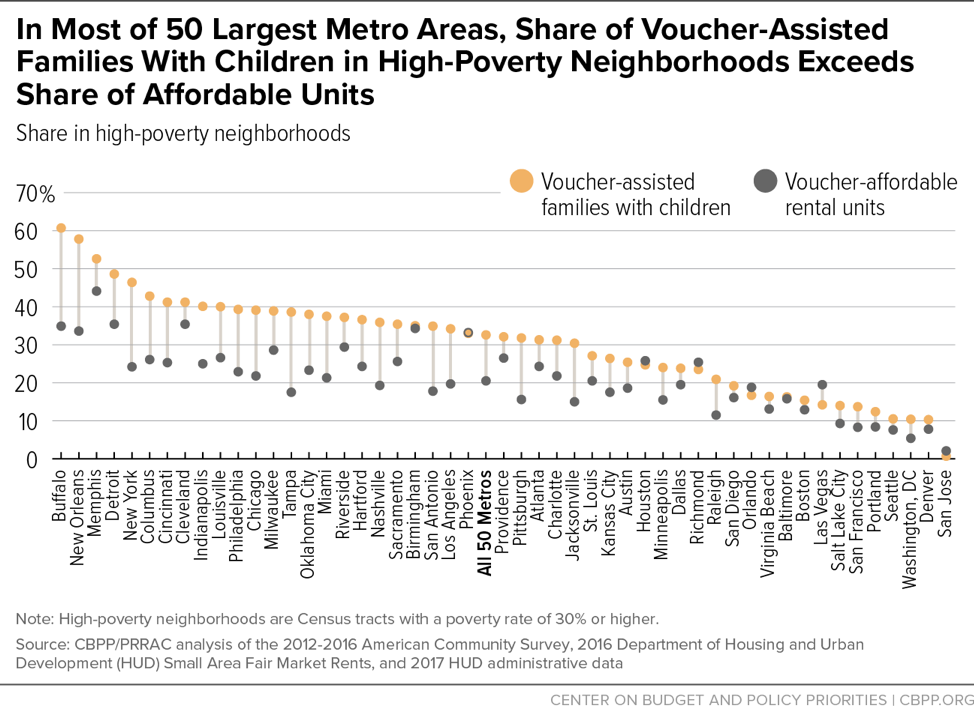 In Most of 50 Largest Metro Areas, Share of Voucher-Assisted Families With Children in High-Poverty Neighborhoods Exceeds Share of Affordable Units