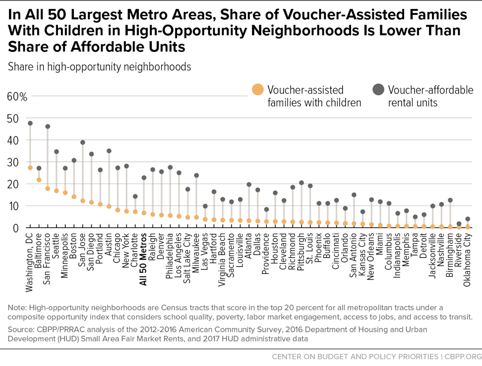 In All 50 Largest Metro Areas, Share of Voucher-Assisted Families With Children in High-Opportunity Neighborhoods Is Lower Than Share of Affordable Units