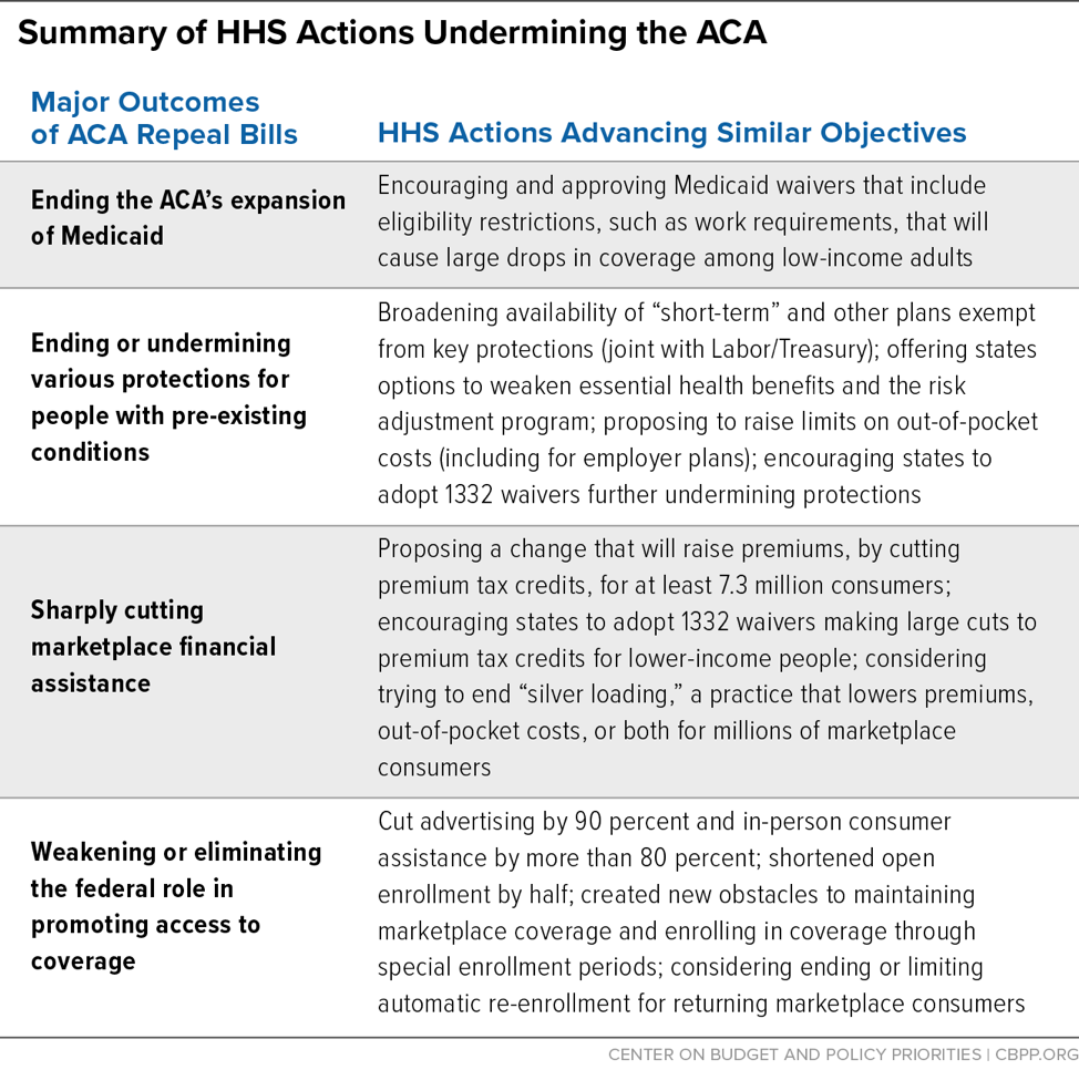 Summary of HHS Actions Undermining the ACA