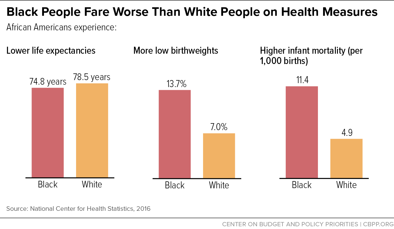 Black People Fare Worse Than White People on Health Measures