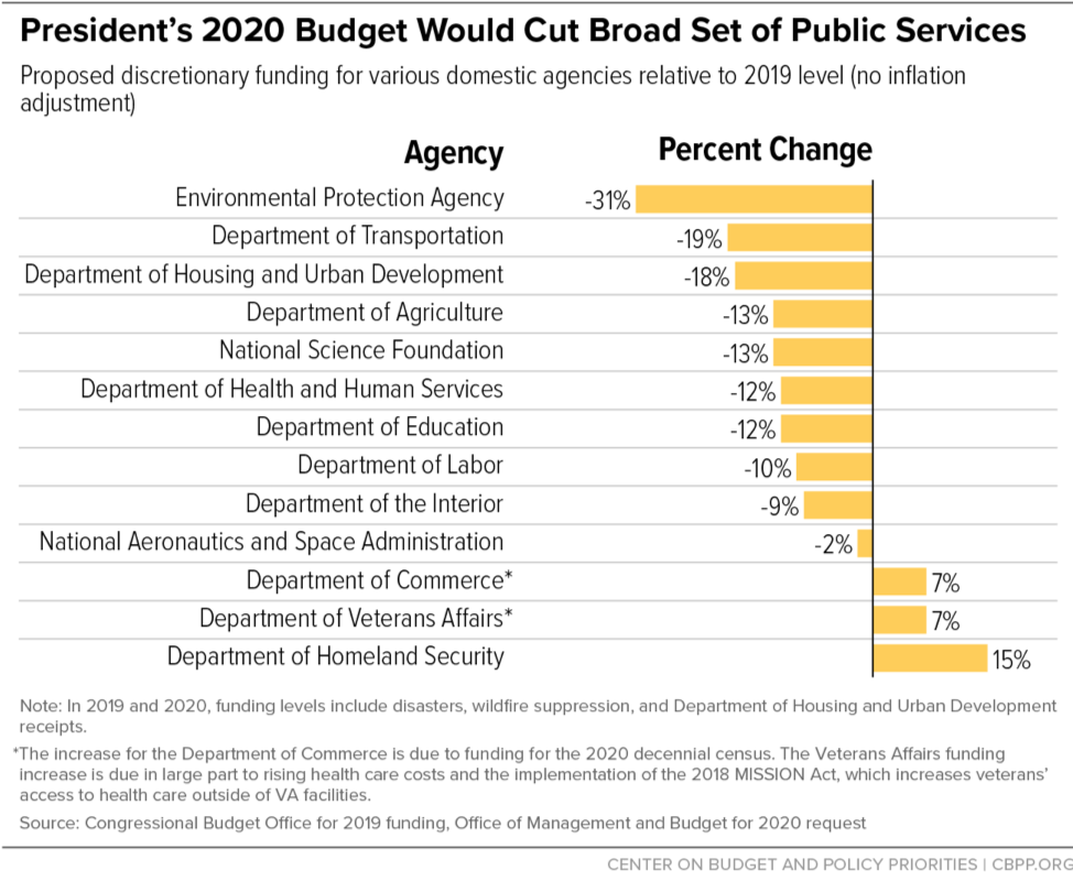 President's 2020 Budget Would Cut Broad Set of Public Services