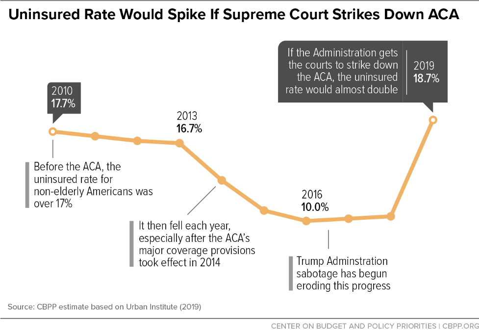 Uninsured Rate Would Spike If Supreme Court Strikes Down ACA