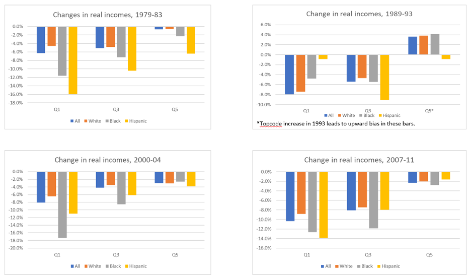 Changes in real incomes, 1979-83, 1989-93, 2000-04, and 2007-11