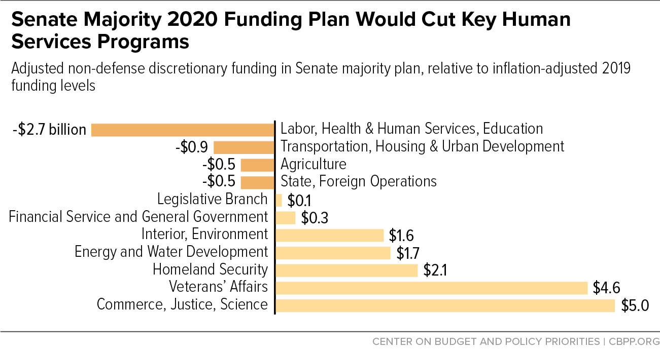 Senate Majority 2020 Funding Plan Would Cut Key Human Services Programs