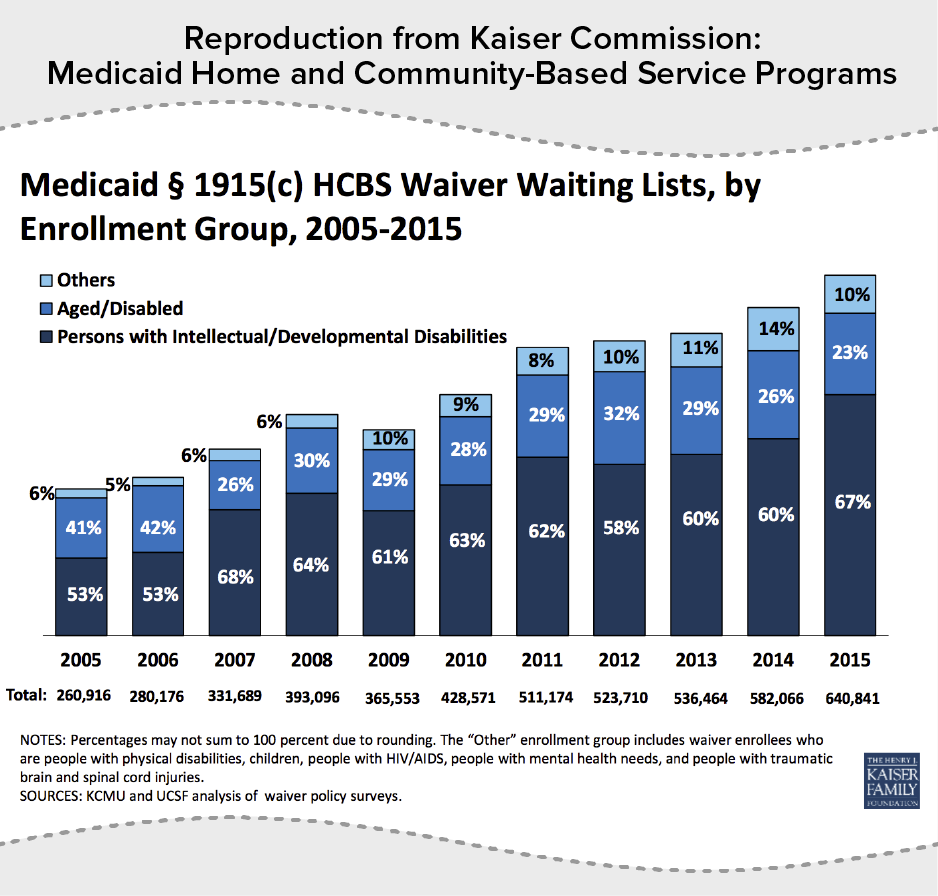 Reproduction from Kaiser Commission: Medicaid Home and Community-Based Service Programs