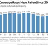 WIC Coverage Rates Have Fallen Since 2011