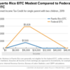Puerto Rico EITC Modest Compared to Federal EITC