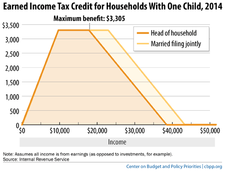 Printable child tax credit worksheet 2012