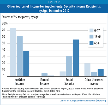 Introduction to the Supplemental Security Income (SSI