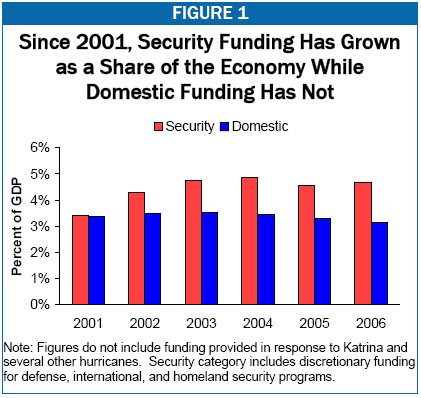 """""""Since 2001, Security Funding Has Grown as a Share of the Economy While Domestic Funding Has Not"""""""