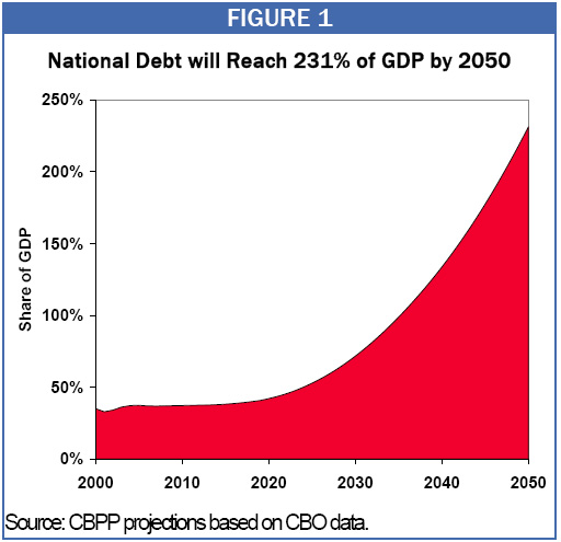 National Debt Will Reach 231% of GDP by 2050