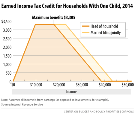 states can adopt or expand earned income tax credits to