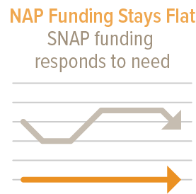 NAP Funding Stays Flat, SNAP Funding responds to need