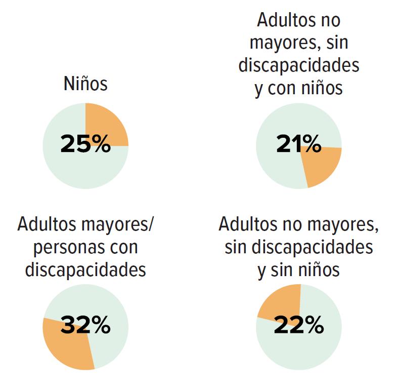 Niños 25%; Adultos no mayores, sin discapacidades y con niños 21%, Adultos mayores/personas con discapacidades 32%, Adultos no mayores, sin discapacidades  y sin niños 22%