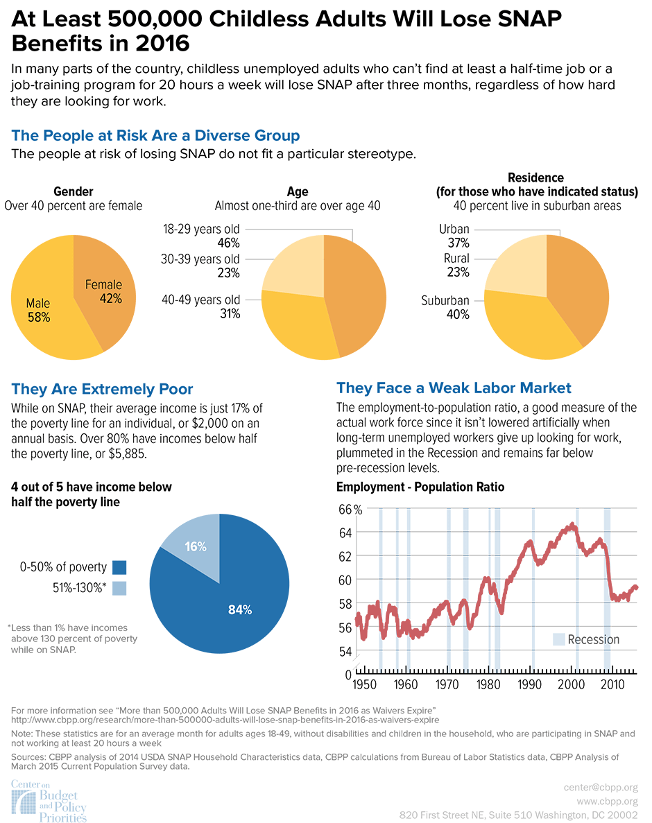Infographic: At Least 500,000 Childless Adults Will Lose SNAP Benefits in 2016