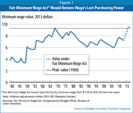 Should minimum wage be raised essay