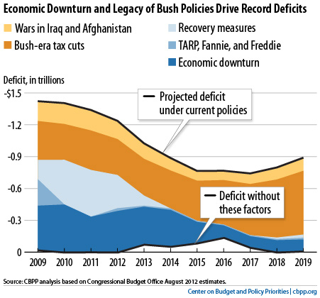 bush tax cuts Without question the bush tax cuts were a huge legislative victory for george w  bush in the course of two years, george w bush managed two large tax.
