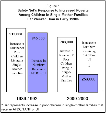 federal poverty welfare and unemployment policies Us social policy and social welfare: a historical overview  such as poverty  influenced the direction of social policies (stern & axinn, 2012)  in 1908,  however, the first federal unemployment insurance law was passed by 1920,  similar.