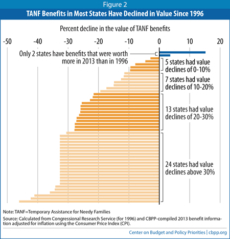 the decline of the tanf numbers When this ratio falls, it means tanf is less responsive to need than in previous years the tpr can fall because: (1) the number of families receiving cash assistance from tanf falls without a corresponding drop in the number of families living in poverty or (2) the number of poor families rises without a corresponding increase in the number.