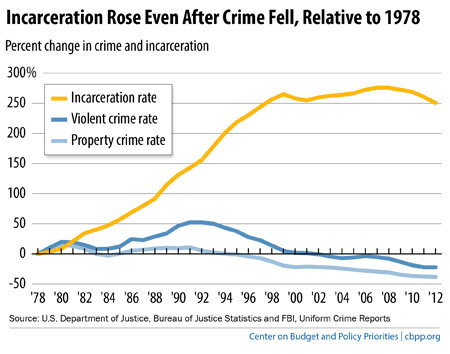 cause of increasing crime rate in The report says the increase is not unprecedented, and it left the homicide rate below what it was in the first half of the 1990s nor did it make chicago the most dangerous city in america.