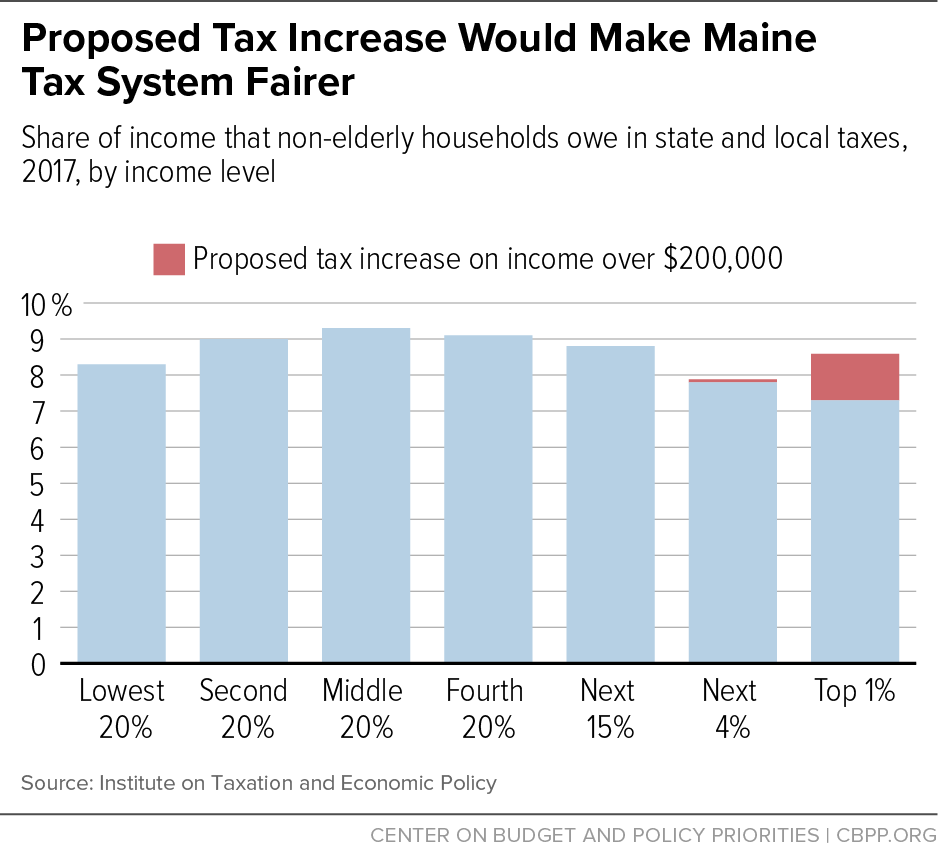 Education Policy Is Tax Policy And Real >> Maine Voters Can Boost Education Tax Fairness At Same Time Center
