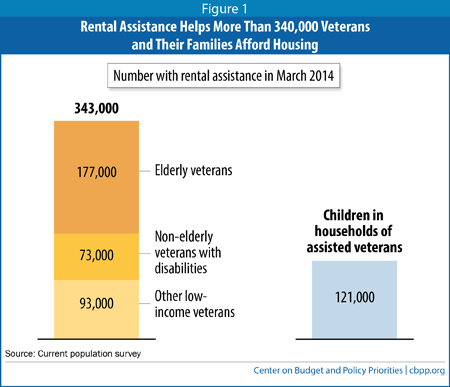 Rental Assistance Helps More Than 340,000 Veterans Afford